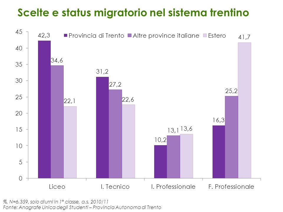 %, N=6.359, solo diurni in 1° classe, a.s. 2010/11 Fonte: Anagrafe Unica degli Studenti – Provincia Autonoma di Trento Scelte e status migratorio nel