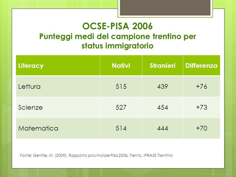 OCSE-PISA 2006 Punteggi medi del campione trentino per status immigratorio LiteracyNativiStranieriDifferenza Lettura515439+76 Scienze527454+73 Matemat