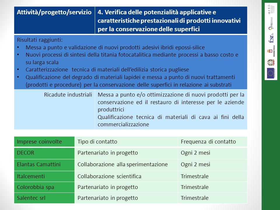 Le attività svolte al 31/12/2013 Attività/progetto/servizio4. Verifica delle potenzialità applicative e caratteristiche prestazionali di prodotti inno
