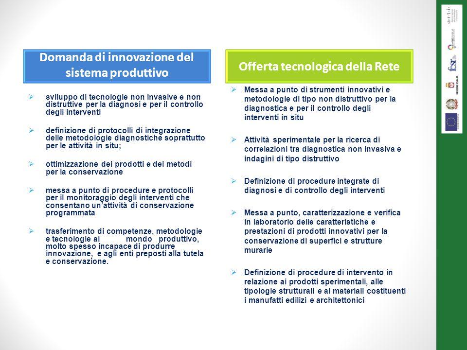 Domanda di innovazione del sistema produttivo Offerta tecnologica della Rete sviluppo di tecnologie non invasive e non distruttive per la diagnosi e p