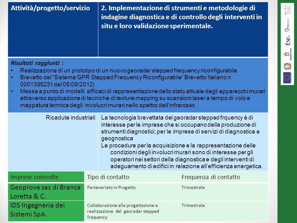 Le attività svolte al 31/12/2013 Attività/progetto/servizio2. Implementazione di strumenti e metodologie di indagine diagnostica e di controllo degli