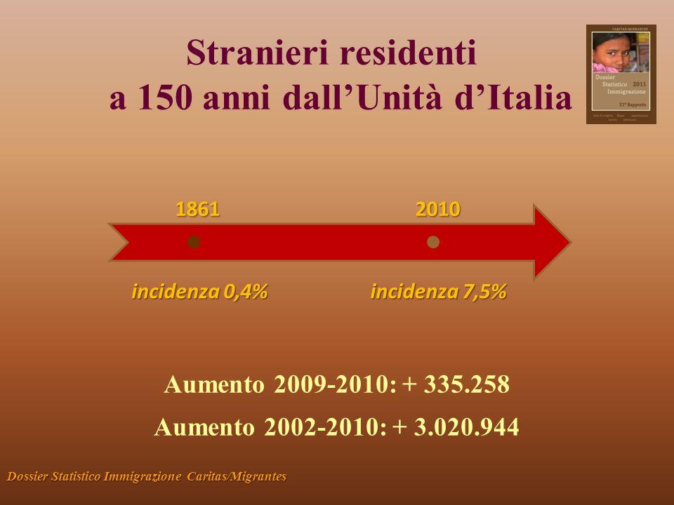 Stranieri residenti a 150 anni dallUnità dItalia 18612010 1861 2010 Aumento 2009-2010: + 335.258 Aumento 2002-2010: + 3.020.944 incidenza 0,4% incidenza 7,5% Dossier Statistico Immigrazione Caritas/Migrantes
