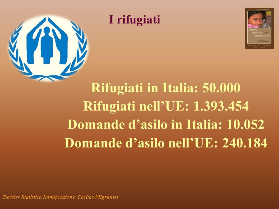 I rifugiati Dossier Statistico Immigrazione Caritas/Migrantes Rifugiati in Italia: 50.000 Rifugiati nellUE: 1.393.454 Domande dasilo in Italia: 10.052 Domande dasilo nellUE: 240.184