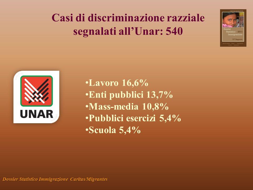 Casi di discriminazione razziale segnalati allUnar: 540 Dossier Statistico Immigrazione Caritas/Migrantes Lavoro 16,6% Enti pubblici 13,7% Mass-media 10,8% Pubblici esercizi 5,4% Scuola 5,4%