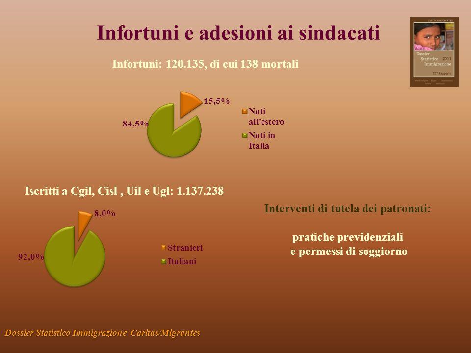 Infortuni e adesioni ai sindacati Dossier Statistico Immigrazione Caritas/Migrantes Infortuni: 120.135, di cui 138 mortali Iscritti a Cgil, Cisl, Uil