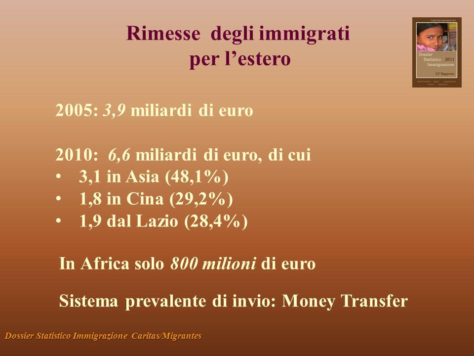Rimesse degli immigrati per lestero Dossier Statistico Immigrazione Caritas/Migrantes 2005: 3,9 miliardi di euro 2010: 6,6 miliardi di euro, di cui 3,1 in Asia (48,1%) 1,8 in Cina (29,2%) 1,9 dal Lazio (28,4%) In Africa solo 800 milioni di euro Sistema prevalente di invio: Money Transfer