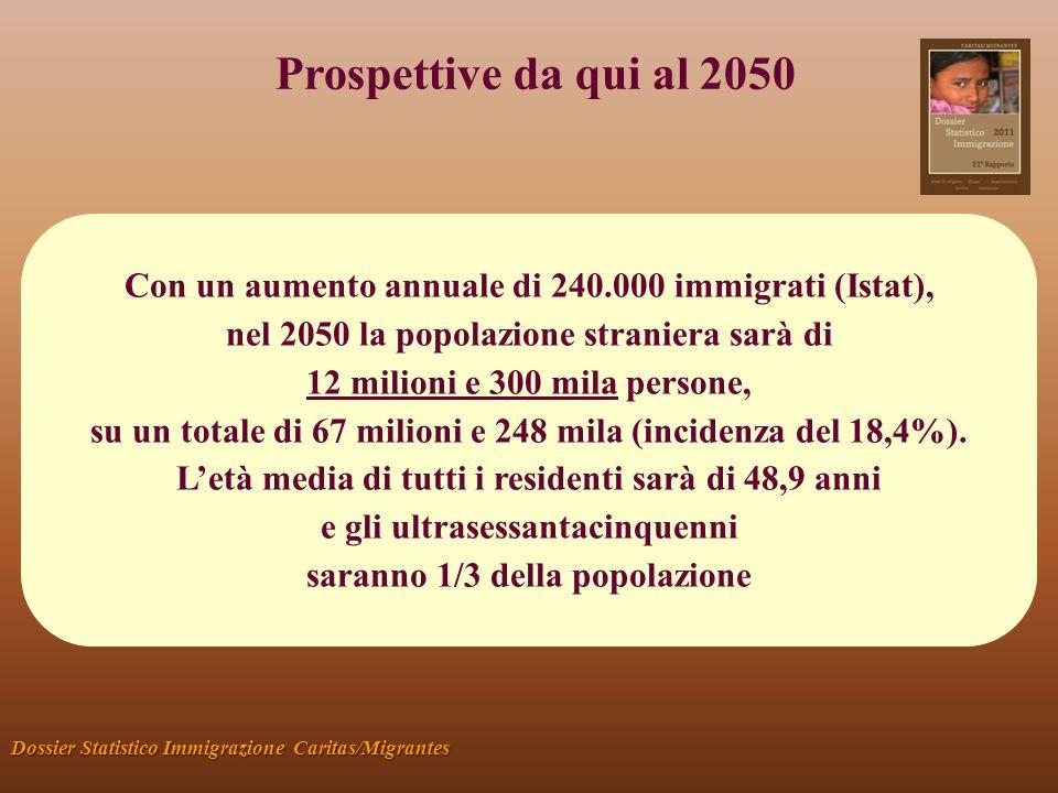 Prospettive da qui al 2050 Dossier Statistico Immigrazione Caritas/Migrantes Con un aumento annuale di 240.000 immigrati (Istat), nel 2050 la popolazi