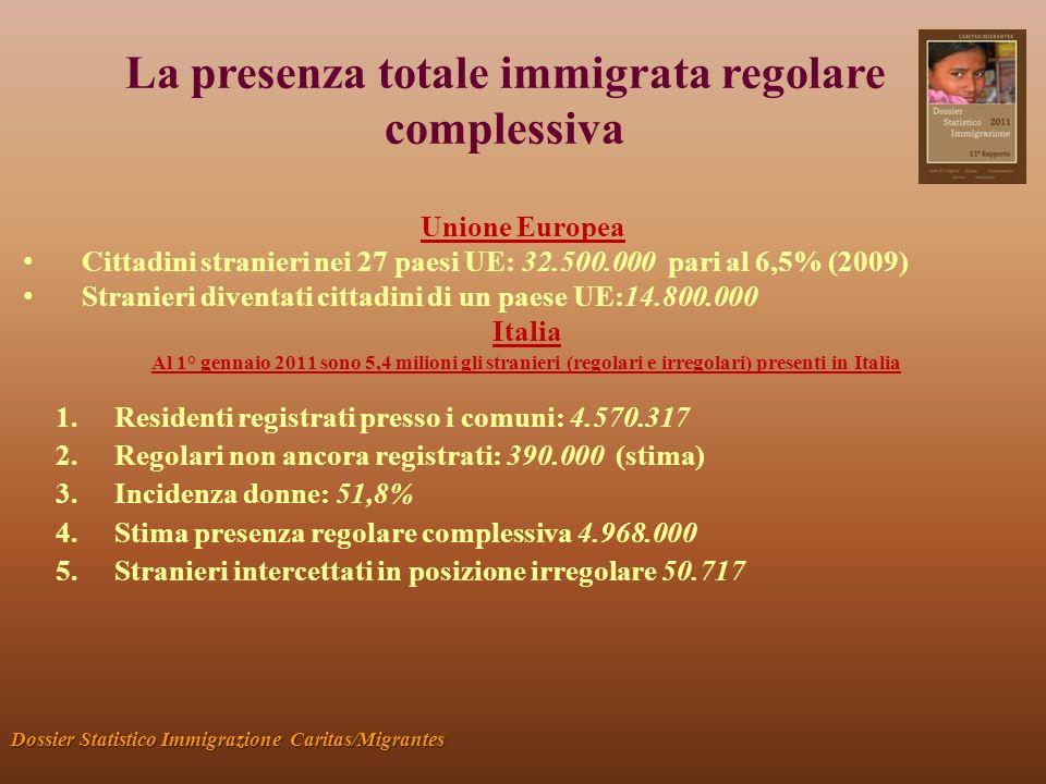 La presenza totale immigrata regolare complessiva Dossier Statistico Immigrazione Caritas/Migrantes Italia Al 1° gennaio 2011 sono 5,4 milioni gli stranieri (regolari e irregolari) presenti in Italia 1.Residenti registrati presso i comuni: 4.570.317 2.Regolari non ancora registrati: 390.000 (stima) 3.Incidenza donne: 51,8% 4.Stima presenza regolare complessiva 4.968.000 5.Stranieri intercettati in posizione irregolare 50.717 Unione Europea Cittadini stranieri nei 27 paesi UE: 32.500.000 pari al 6,5% (2009) Stranieri diventati cittadini di un paese UE:14.800.000
