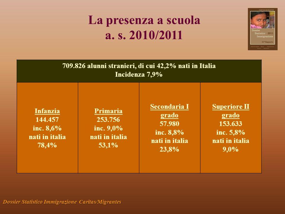La presenza a scuola a. s. 2010/2011 Dossier Statistico Immigrazione Caritas/Migrantes 709.826 alunni stranieri, di cui 42,2% nati in Italia Incidenza