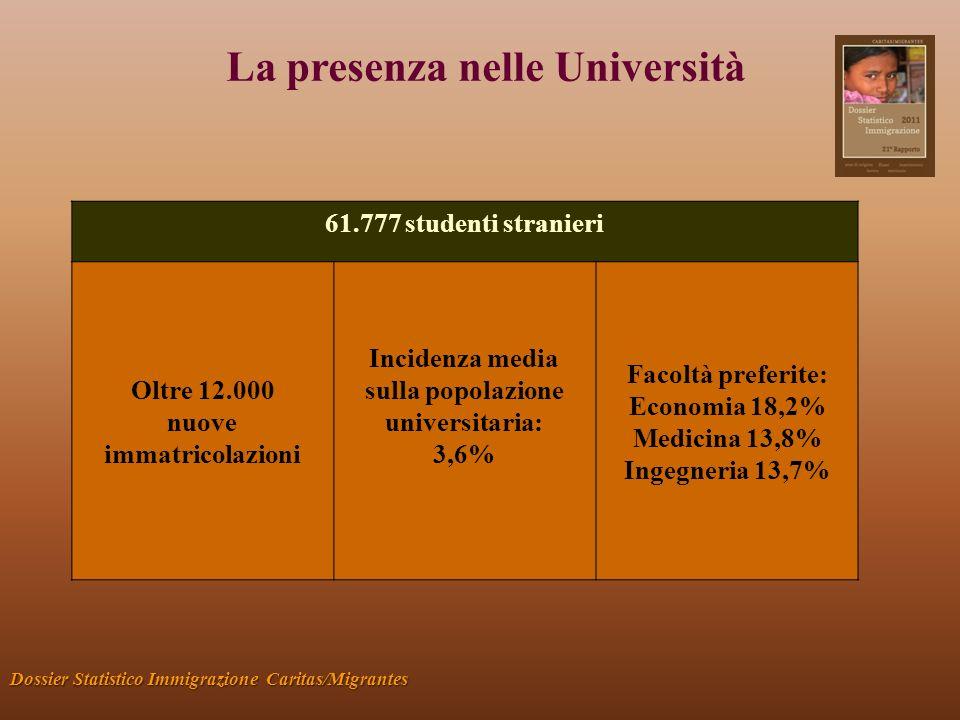 La presenza nelle Università Dossier Statistico Immigrazione Caritas/Migrantes 61.777 studenti stranieri Oltre 12.000 nuove immatricolazioni Incidenza