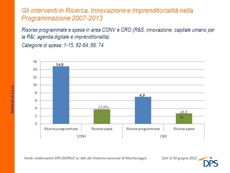Gli interventi in Ricerca, Innovazione e Imprenditorialità nella Programmazione 2007-2013 Fonte: elaborazioni DPS-DGPRUC su dati del Sistema nazionale