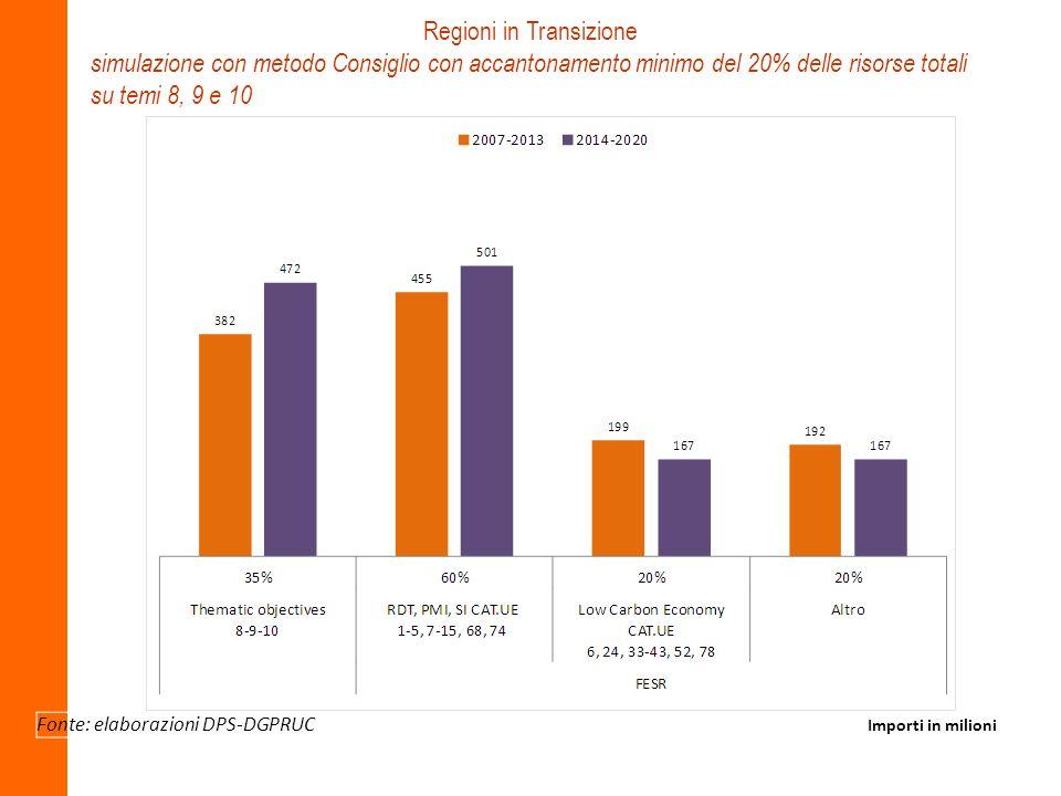 Fonte: elaborazioni DPS-DGPRUC Importi in milioni Regioni in Transizione simulazione con metodo Consiglio con accantonamento minimo del 20% delle riso