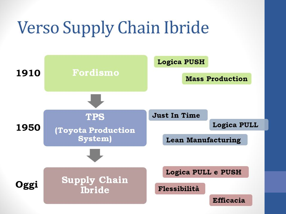 Verso Supply Chain Ibride 1910 1950 Oggi Logica PUSH Mass Production Just In Time Logica PULL Lean Manufacturing Logica PULL e PUSH Flessibilità Effic