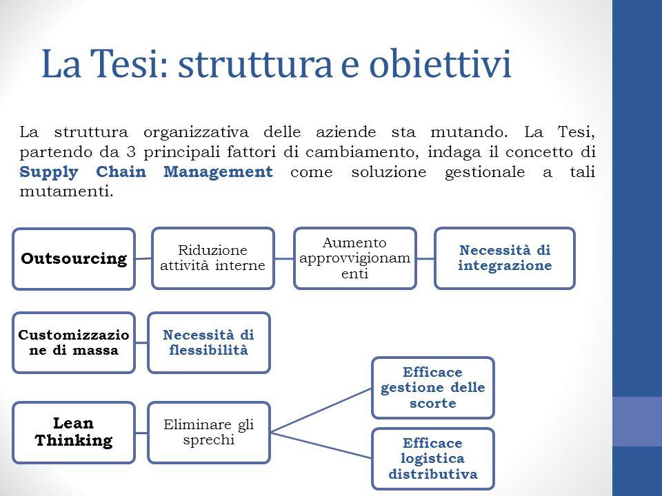 La Tesi: struttura e obiettivi Outsourcing Riduzione attività interne Aumento approvvigionam enti Necessità di integrazione Customizzazio ne di massa