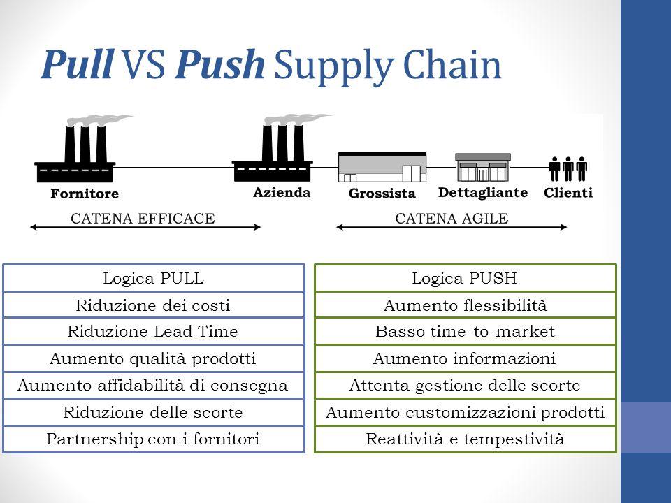 Pull VS Push Supply Chain Riduzione dei costi Riduzione Lead Time Aumento qualità prodotti Aumento affidabilità di consegna Riduzione delle scorte Par