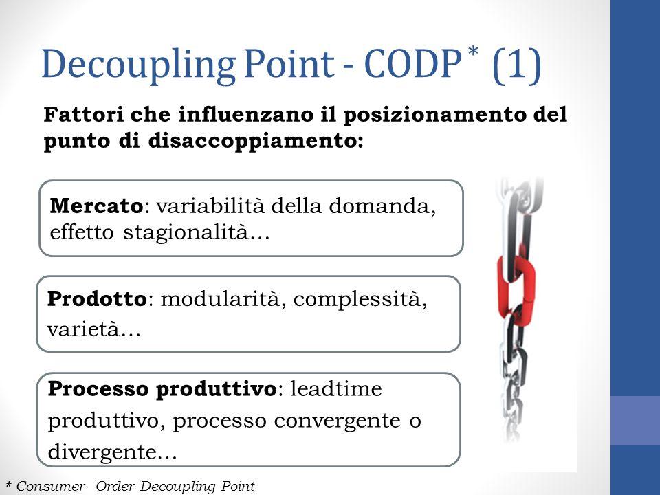 Decoupling Point - CODP * (1) Fattori che influenzano il posizionamento del punto di disaccoppiamento: * Consumer Order Decoupling Point Prodotto : mo