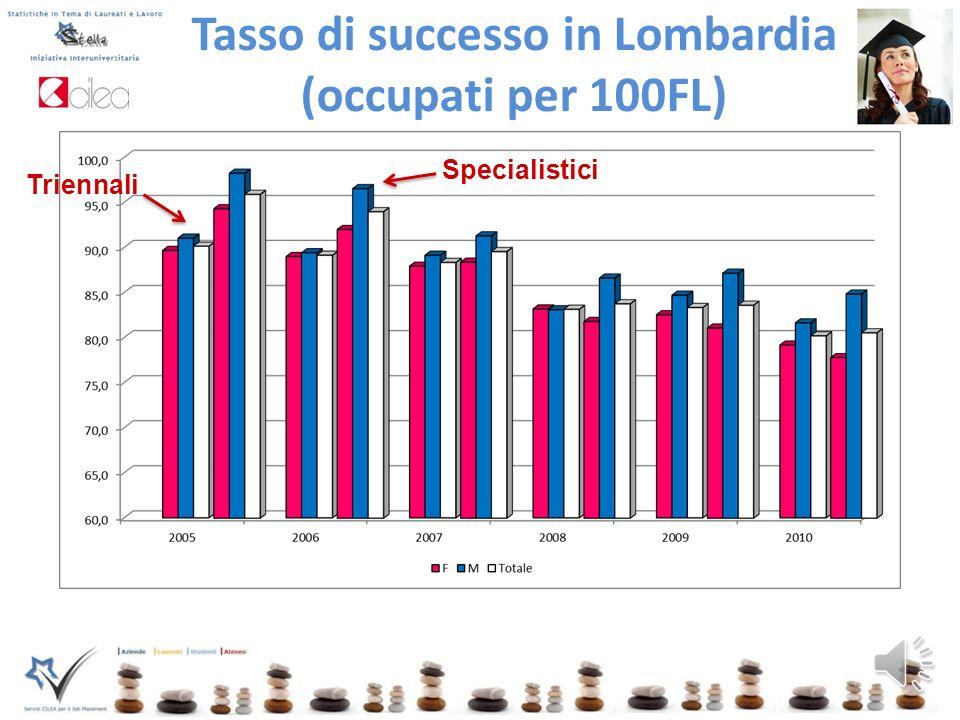 Tasso di successo (occupati per 100FL) Triennali Specialistici