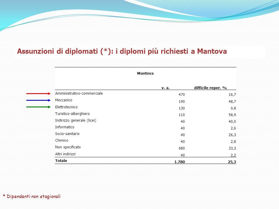 Assunzioni di diplomati (*): i diplomi più richiesti a Mantova * Dipendenti non stagionali Mantova v.