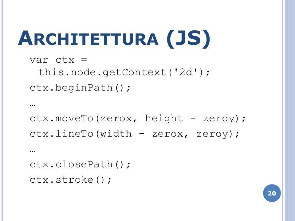 A RCHITETTURA (JS) var ctx = this.node.getContext('2d'); ctx.beginPath(); … ctx.moveTo(zerox, height - zeroy); ctx.lineTo(width - zerox, zeroy); … ctx