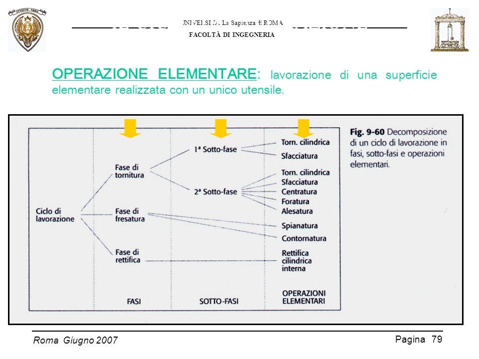 Roma Giugno 2007 UNIVERSITĂ La Sapienza di ROMA FACOLTĂ DI INGEGNERIA Pagina 79 IL CICLO DI LAVORAZIONE Definizioni OPERAZIONE ELEMENTARE: lavorazione