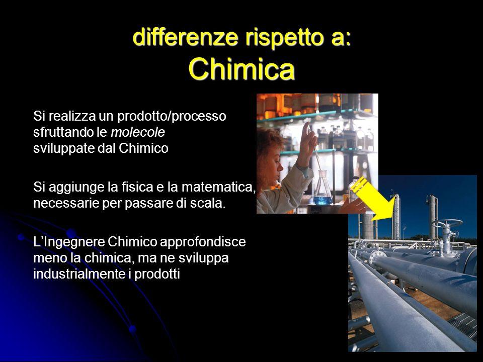 differenze rispetto a: Chimica Si realizza un prodotto/processo sfruttando le molecole sviluppate dal Chimico Si aggiunge la fisica e la matematica, n