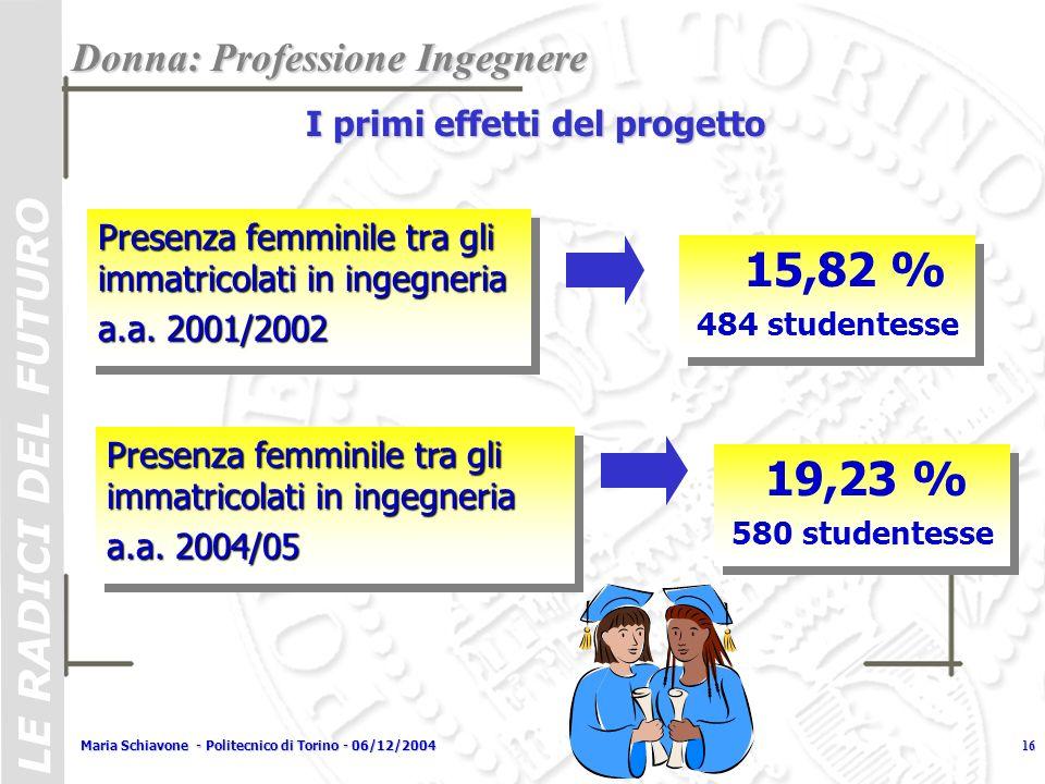 LE RADICI DEL FUTURO Maria Schiavone - Politecnico di Torino - 06/12/200417 Tasso di femminilizzazione 15% 16% 17% 18% 19% 20% 01/0202/0303/0404/05 anno accademico