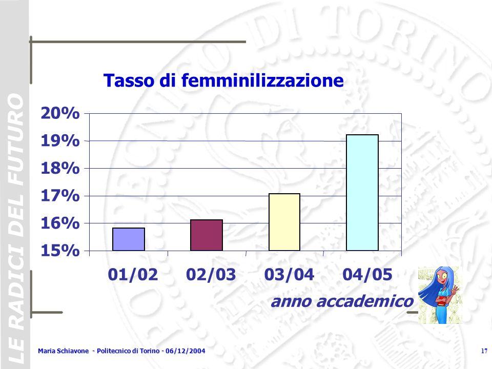 LE RADICI DEL FUTURO Maria Schiavone - Politecnico di Torino - 06/12/200417 Tasso di femminilizzazione 15% 16% 17% 18% 19% 20% 01/0202/0303/0404/05 an