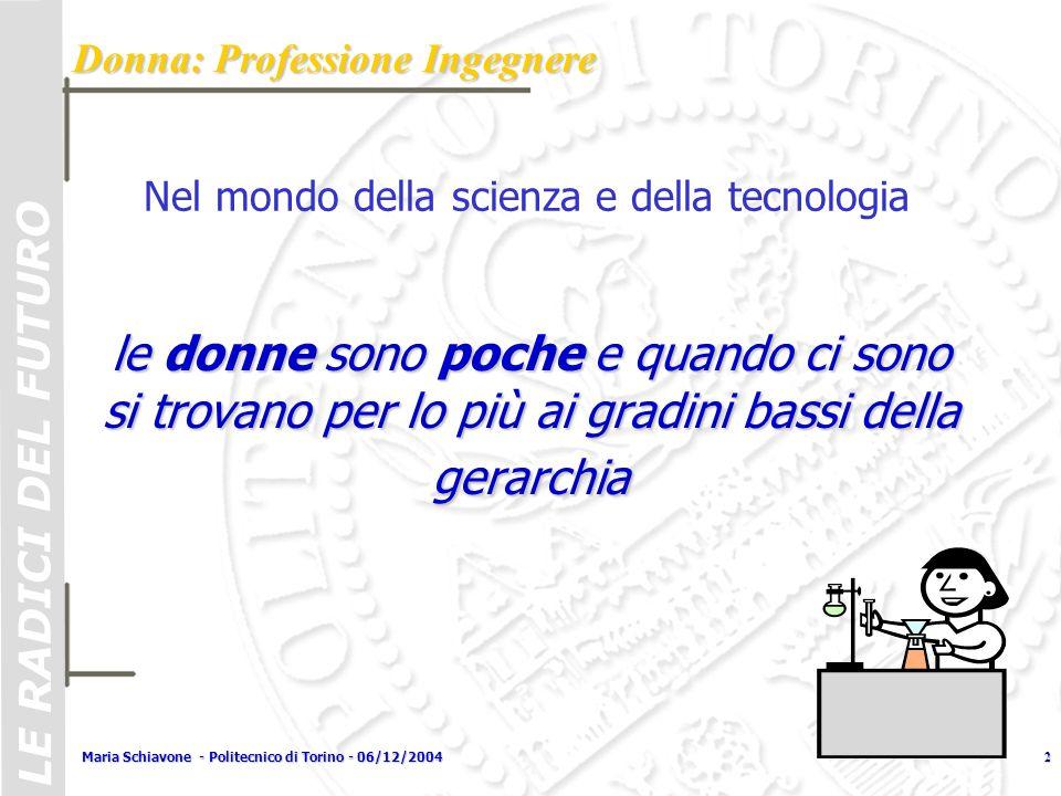 LE RADICI DEL FUTURO Maria Schiavone - Politecnico di Torino - 06/12/20043 Immatricolazioni globali: tasso di femminilizzazione Immatricolazioni globali: tasso di femminilizzazione Donna: Professione Ingegnere Immatricolazioni ingegneria: tasso di femminilizzazione Immatricolazioni ingegneria: tasso di femminilizzazione 18-19 % 55 % LE RADICI DEL FUTURO facoltà universitarie: Nelle facoltà universitarie: