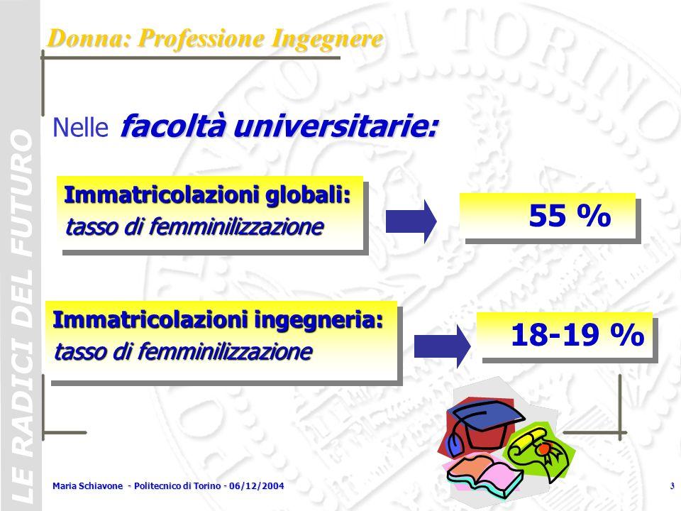 LE RADICI DEL FUTURO Maria Schiavone - Politecnico di Torino - 06/12/20043 Immatricolazioni globali: tasso di femminilizzazione Immatricolazioni globa