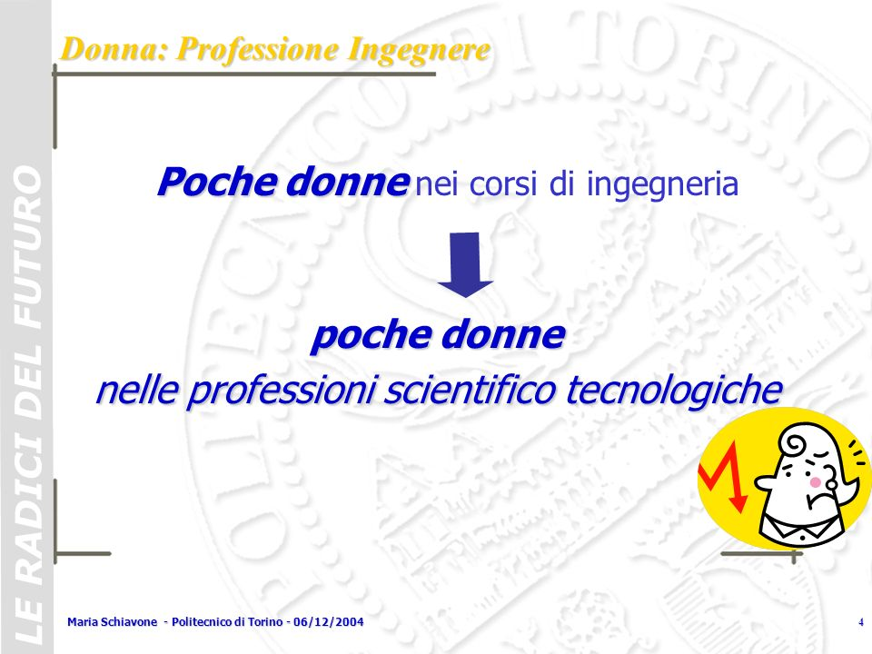 LE RADICI DEL FUTURO Maria Schiavone - Politecnico di Torino - 06/12/20044 Poche donne Poche donne nei corsi di ingegneria poche donne nelle professio