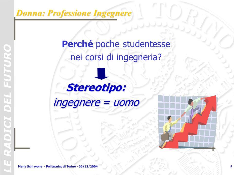 Maria Schiavone - Politecnico di Torino - 06/12/20045 Perché poche studentesse nei corsi di ingegneria? Stereotipo: ingegnere = uomo Donna: Profession