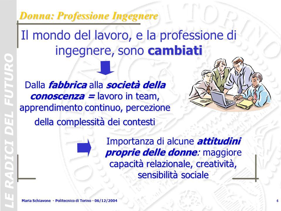 Maria Schiavone - Politecnico di Torino - 06/12/20046 cambiati Il mondo del lavoro, e la professione di ingegnere, sono cambiati fabbrica società dell