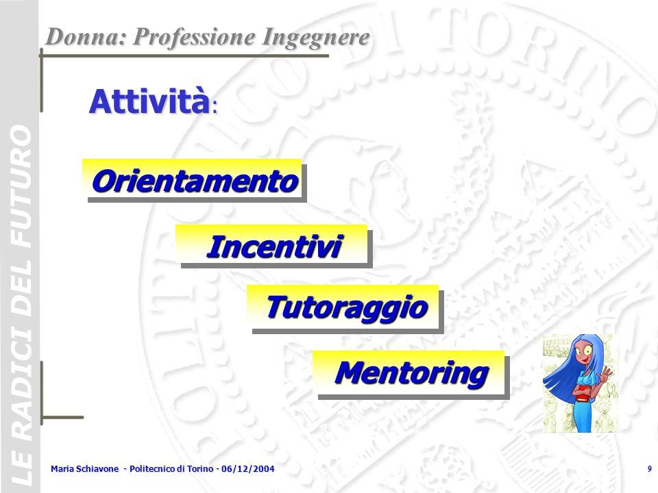 LE RADICI DEL FUTURO Maria Schiavone - Politecnico di Torino - 06/12/20049 OrientamentoOrientamento Donna: Professione Ingegnere Attività : IncentiviI