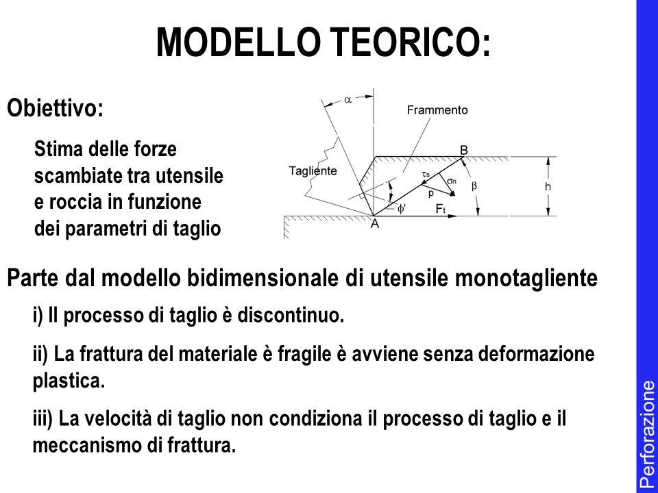 MODELLO TEORICO: Parte dal modello bidimensionale di utensile monotagliente i) Il processo di taglio è discontinuo.