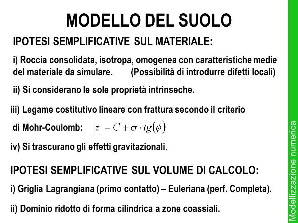 MODELLO DEL SUOLO IPOTESI SEMPLIFICATIVE SUL MATERIALE: i) Roccia consolidata, isotropa, omogenea con caratteristiche medie del materiale da simulare.