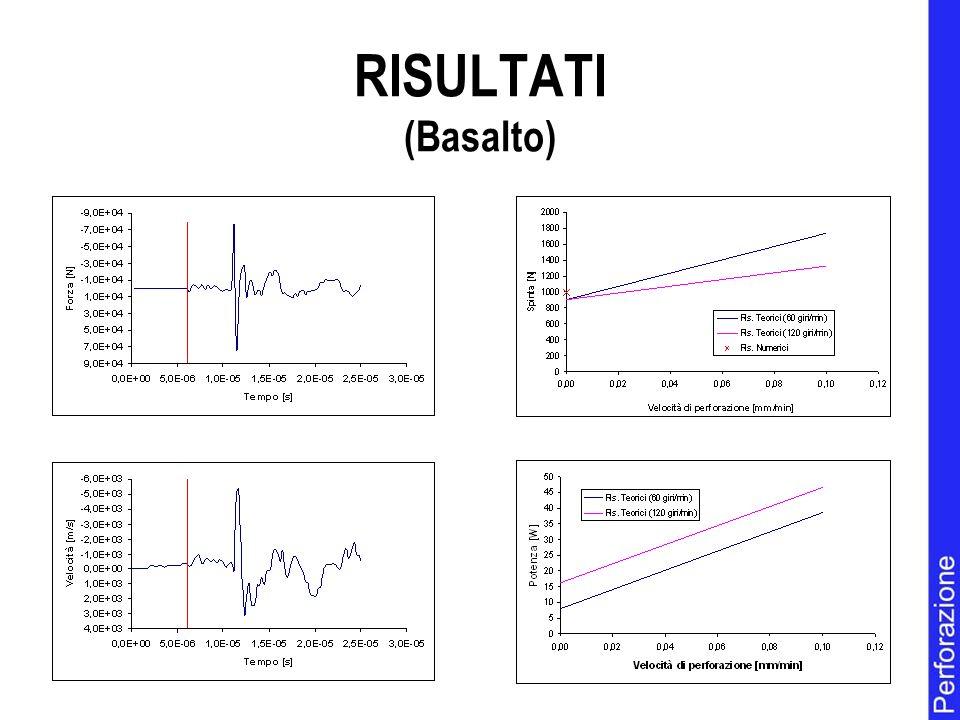 RISULTATI (Basalto)