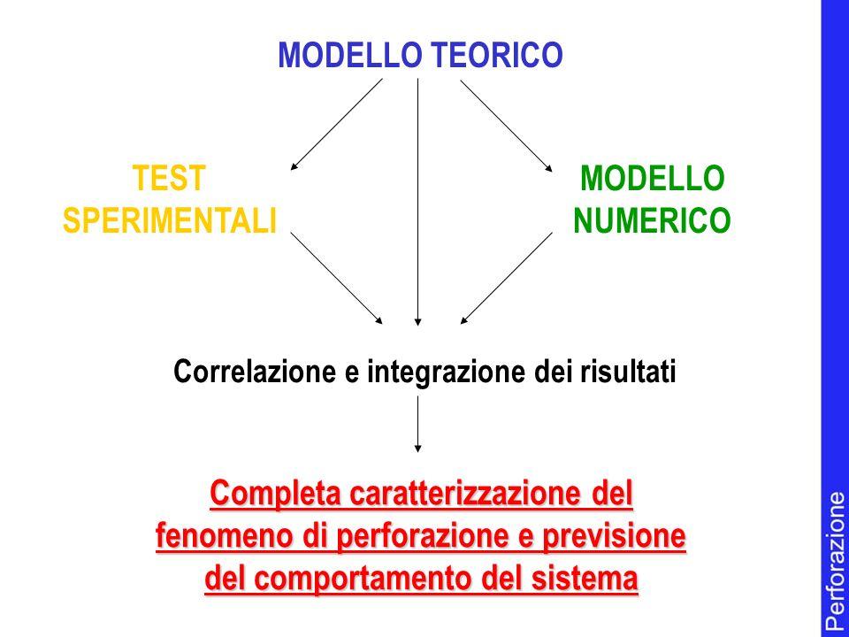 MODELLO TEORICO MODELLO NUMERICO TEST SPERIMENTALI Completa caratterizzazione del fenomeno di perforazione e previsione del comportamento del sistema Correlazione e integrazione dei risultati