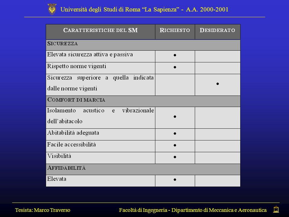 Tesista: Marco Traverso Facoltà di Ingegneria - Dipartimento di Meccanica e Aeronautica Università degli Studi di Roma La Sapienza - A.A. 2000-2001