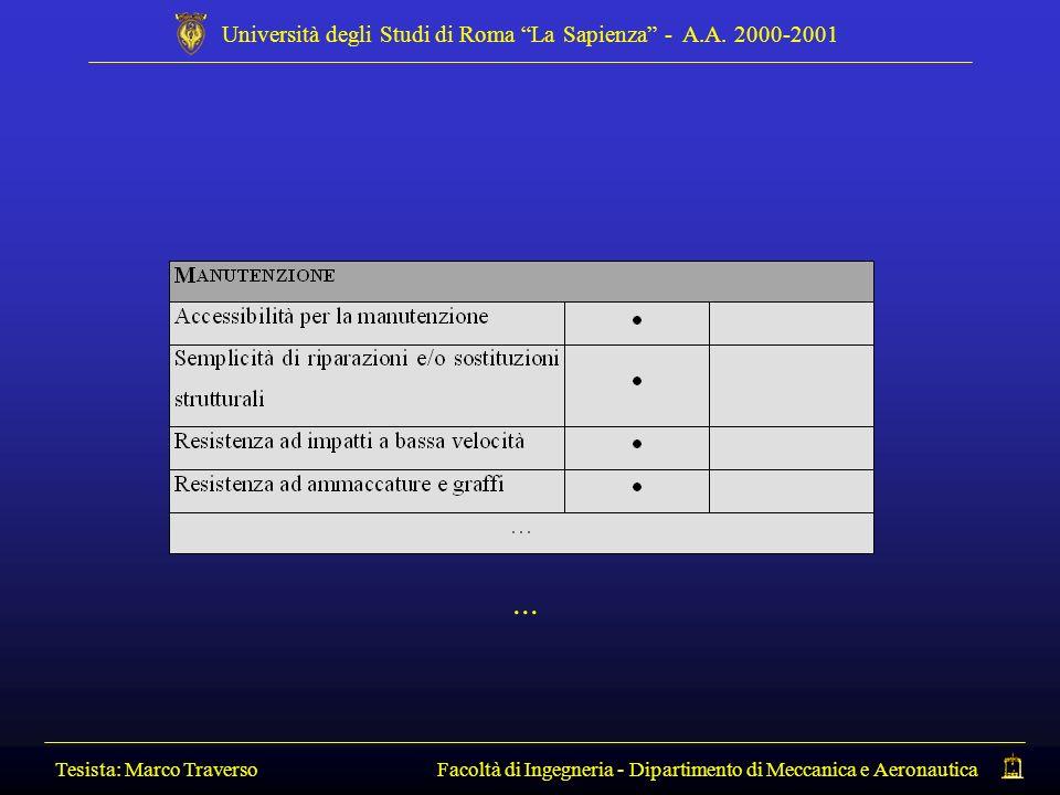 Tesista: Marco Traverso Facoltà di Ingegneria - Dipartimento di Meccanica e Aeronautica Università degli Studi di Roma La Sapienza - A.A. 2000-2001...