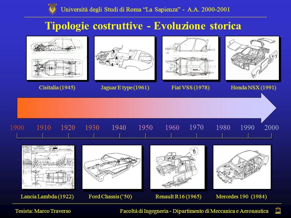 Tipologie costruttive - Evoluzione storica Tesista: Marco Traverso Facoltà di Ingegneria - Dipartimento di Meccanica e Aeronautica Università degli St