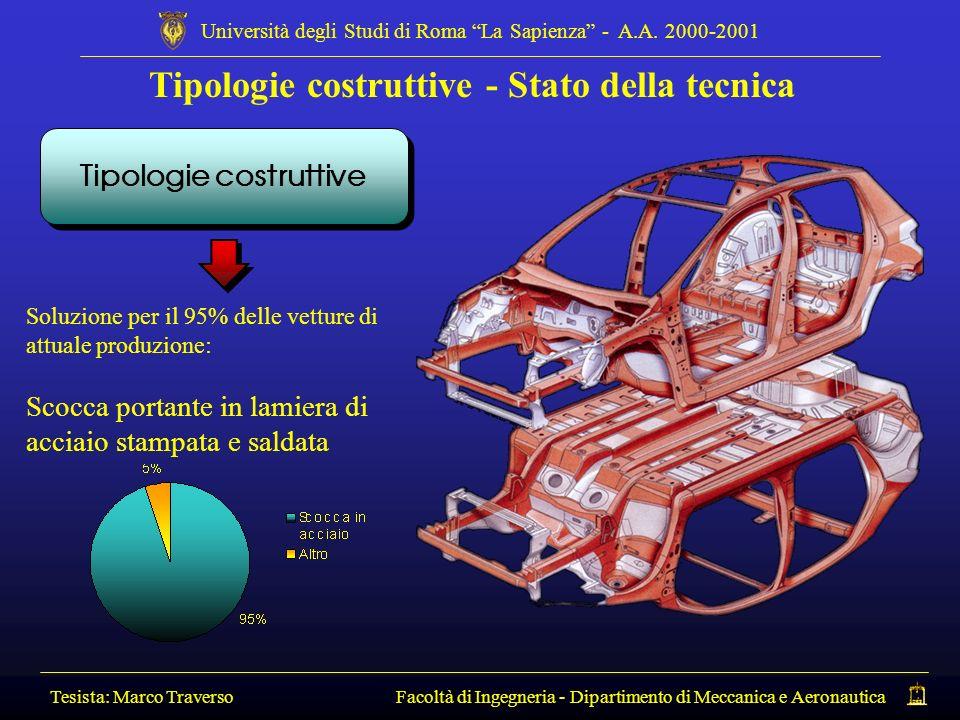 Tipologie costruttive - Stato della tecnica Tesista: Marco Traverso Facoltà di Ingegneria - Dipartimento di Meccanica e Aeronautica Università degli S