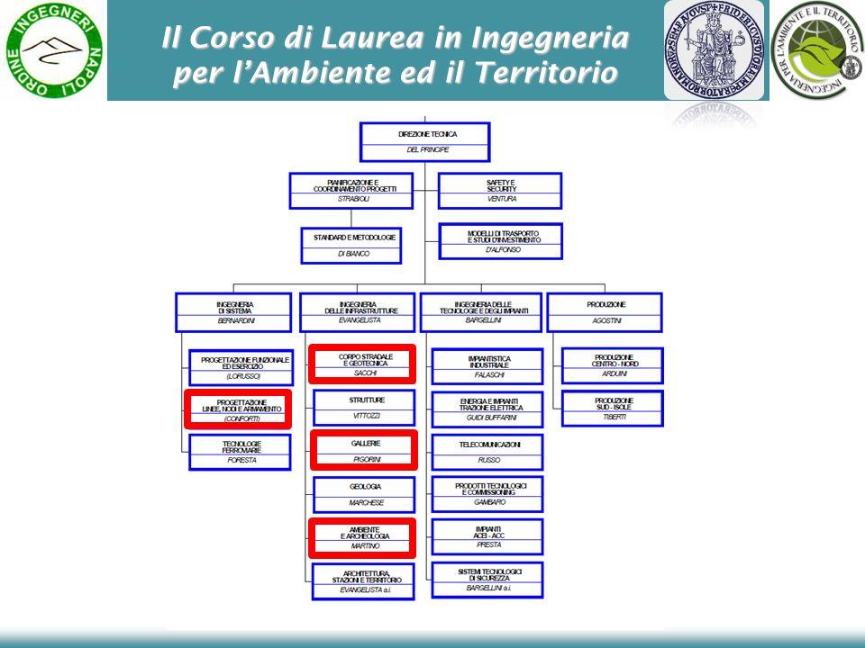 Il Corso di Laurea in Ingegneria per lAmbiente ed il Territorio