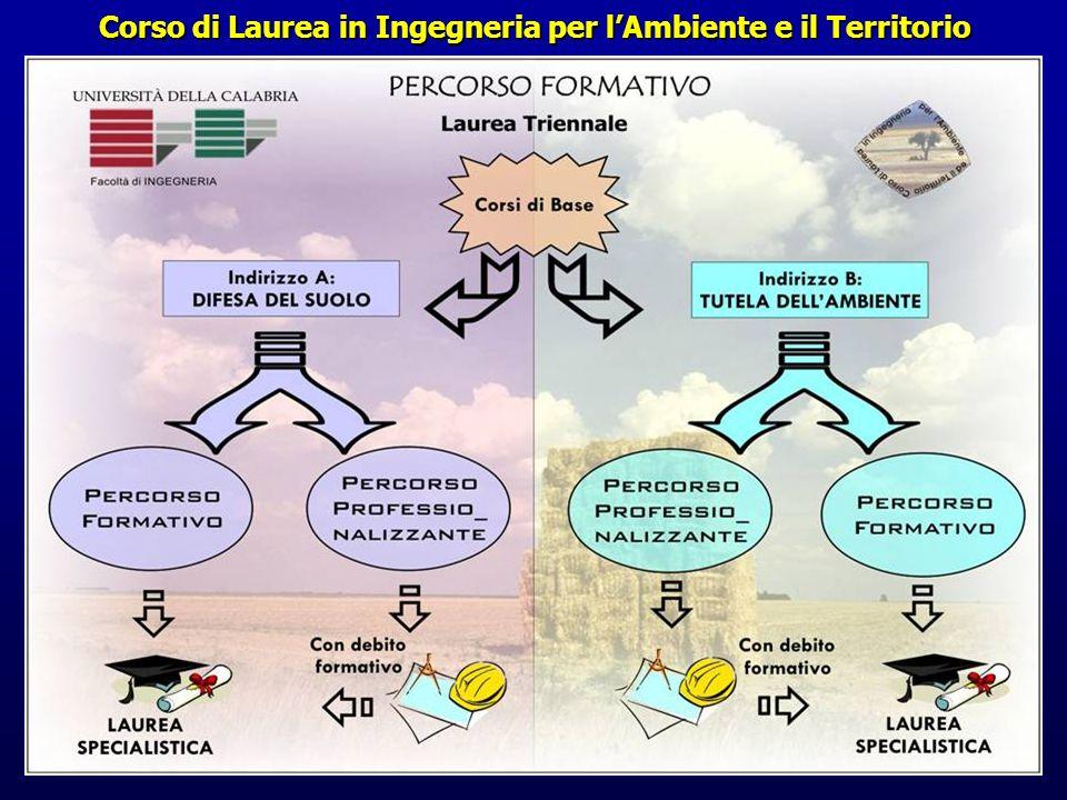 Corso di Laurea in Ingegneria per lAmbiente e il Territorio
