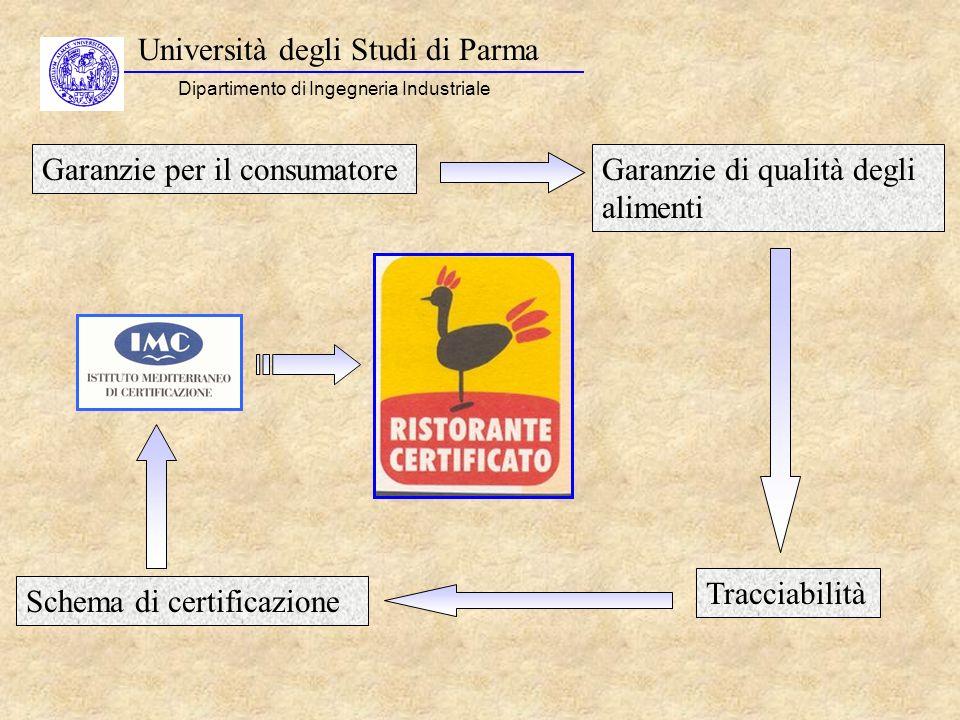 Università degli Studi di Parma Dipartimento di Ingegneria Industriale Garanzie per il consumatoreGaranzie di qualità degli alimenti Schema di certifi