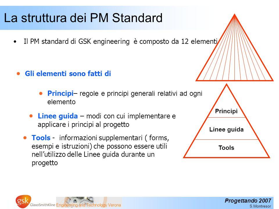 Progettando 2007 S.Montresor Gli elementi del PM standard 1.Project Roadmap 2.Project Planning 3.Sponsorship 4.Benefits Management 5.