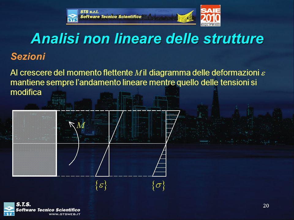 20 Analisi non lineare delle strutture Sezioni Al crescere del momento flettente M il diagramma delle deformazioni mantiene sempre landamento lineare