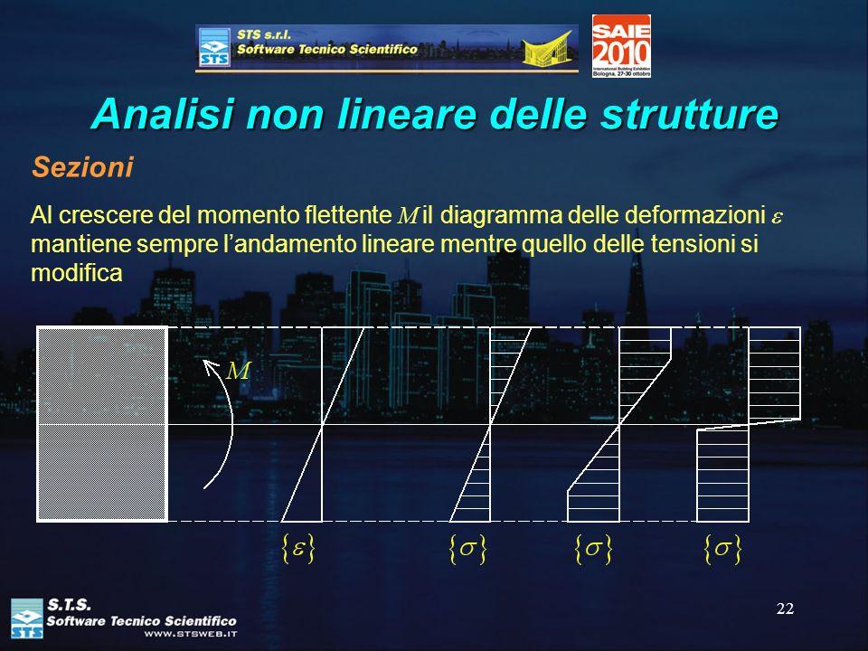 22 Analisi non lineare delle strutture Sezioni Al crescere del momento flettente M il diagramma delle deformazioni mantiene sempre landamento lineare