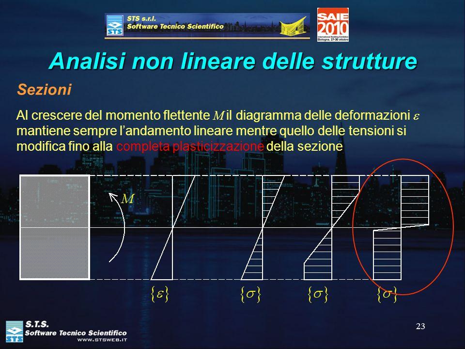 23 Analisi non lineare delle strutture Sezioni Al crescere del momento flettente M il diagramma delle deformazioni mantiene sempre landamento lineare