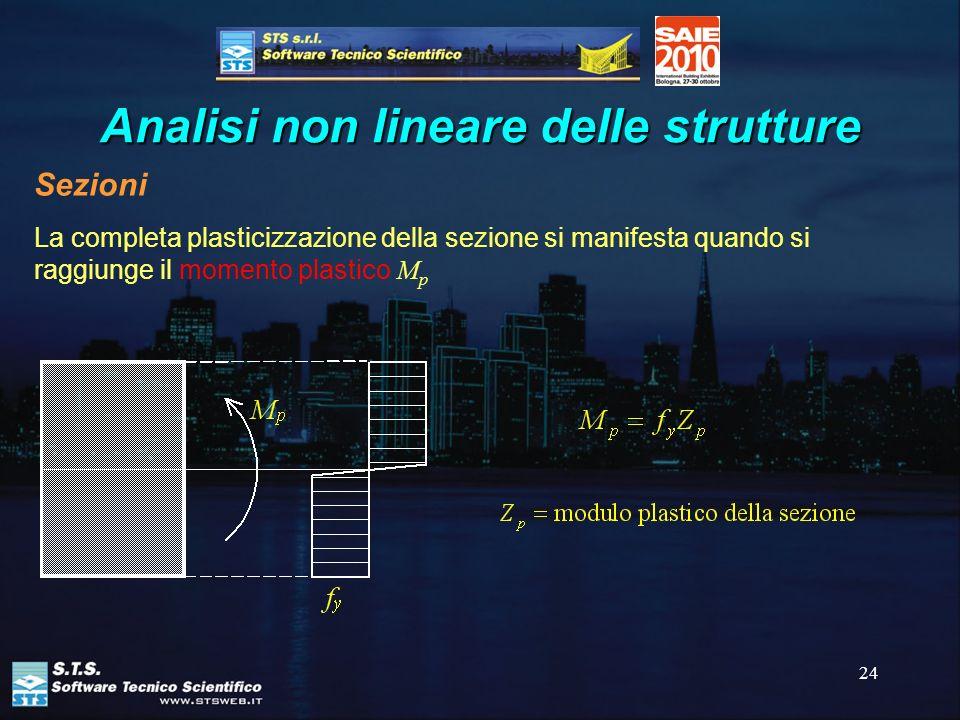 24 Analisi non lineare delle strutture Sezioni La completa plasticizzazione della sezione si manifesta quando si raggiunge il momento plastico M p