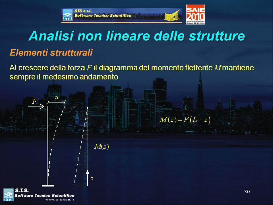30 Analisi non lineare delle strutture Elementi strutturali Al crescere della forza F il diagramma del momento flettente M mantiene sempre il medesimo